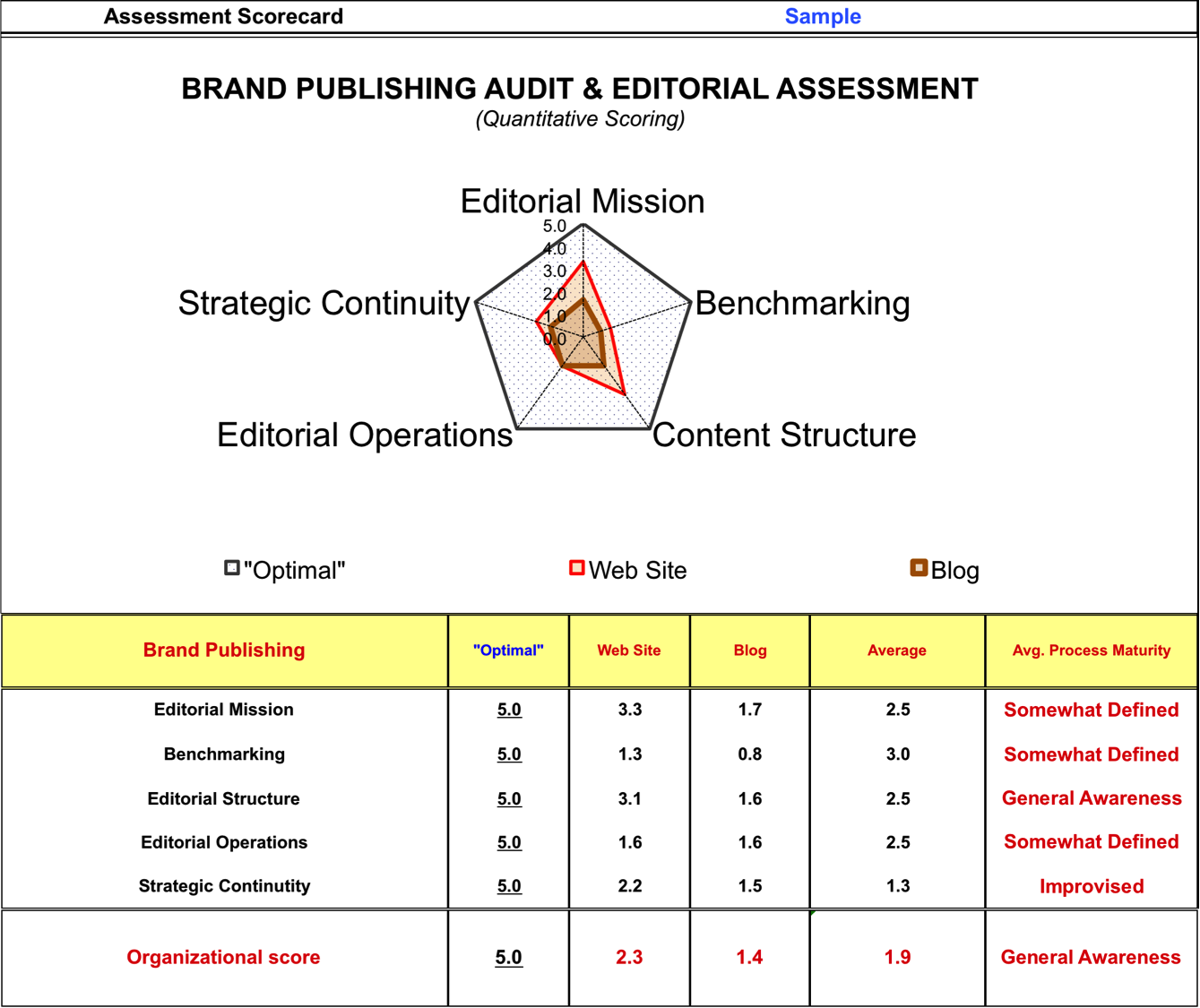 Sample Brand Assessment