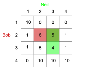 Neil Pays Bob: 4 Strategies