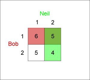 Neil Pays Bob (2 Strategies)