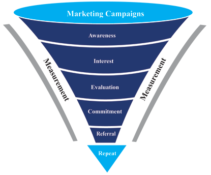 Traduction de sales funnel
