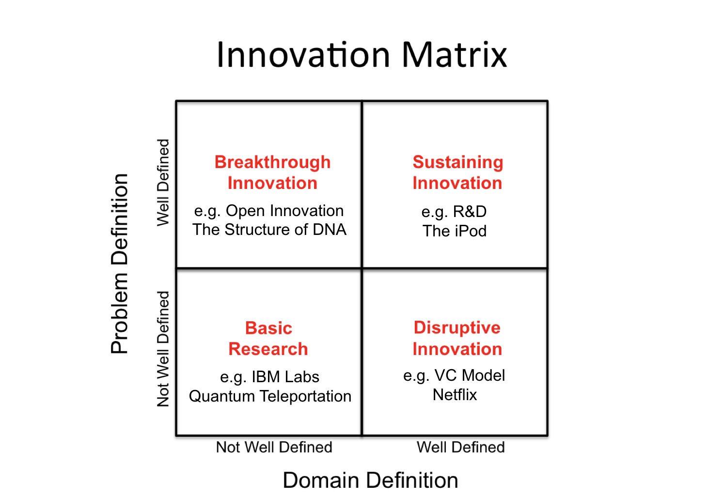 Innovation Matrix w examples