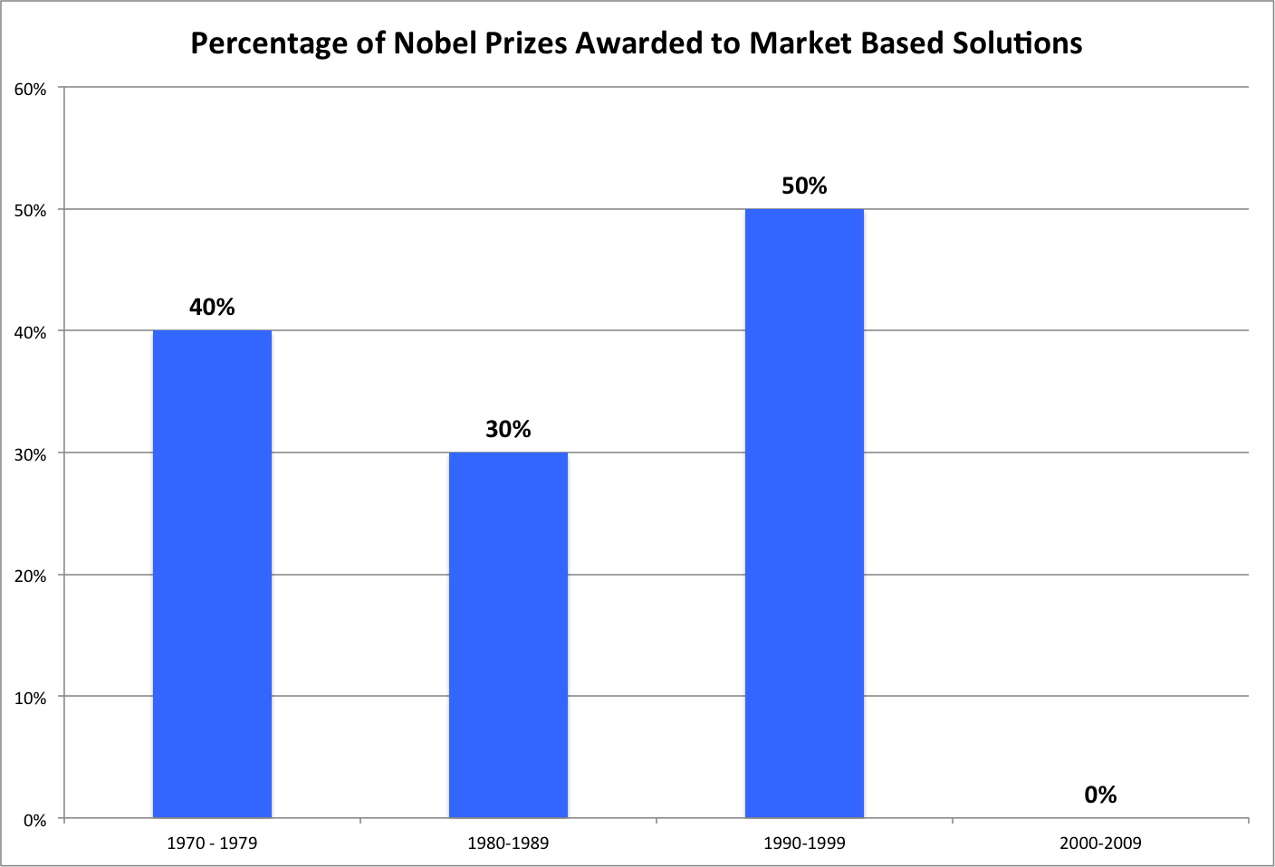 Percentage of Nobel Prize Winners
