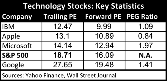 Tech Stocks Key Statistics