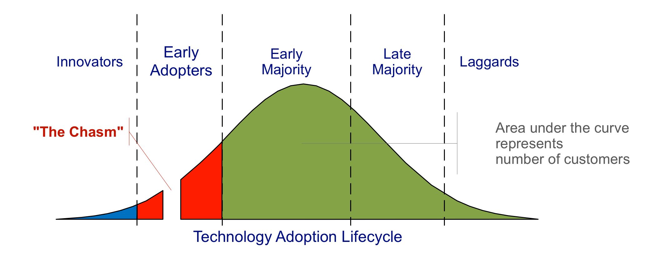 Crossing the Chasm Wikipedia