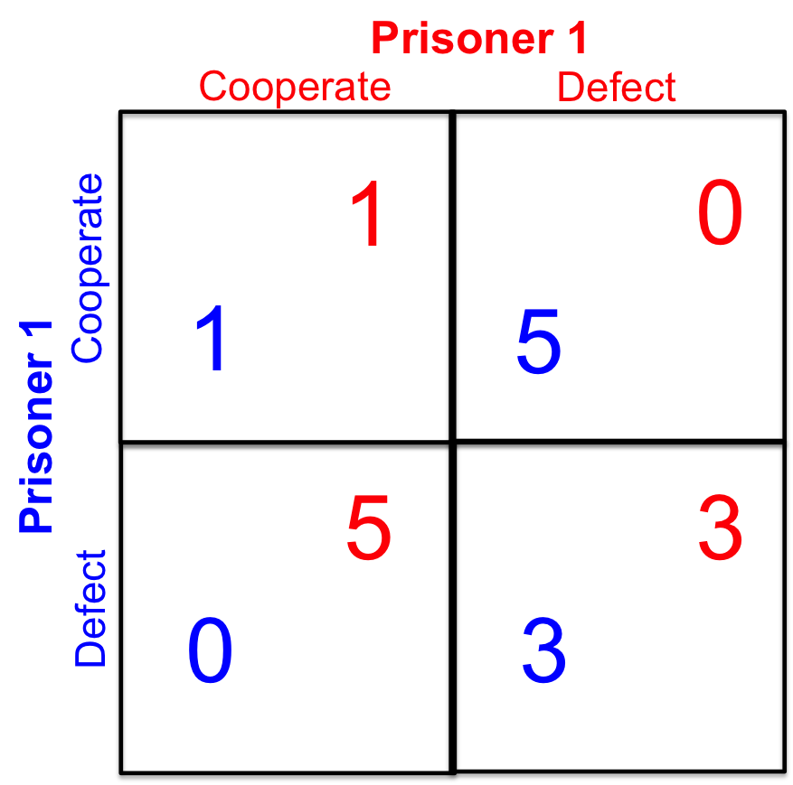 the intriguing problem of prisoners dilemma They finally tested the 'prisoner's dilemma' on actual prisoners — and the results were not what you would expect what's interesting is that the simultaneous game requires far more blind trust from both parties, and you don't have a chance to retaliate or make up for being betrayed later.