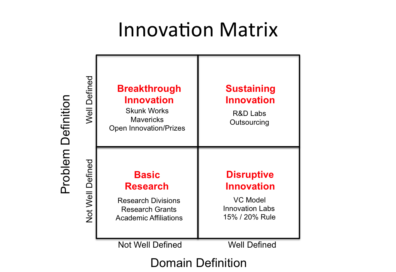 4 Types of Innovation and the Problems They Solve