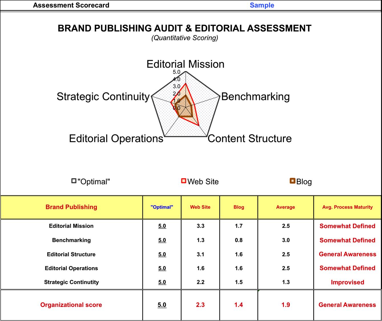 Sample Brand Assessment