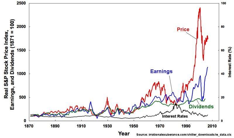 shiller-price-earnings.jpg