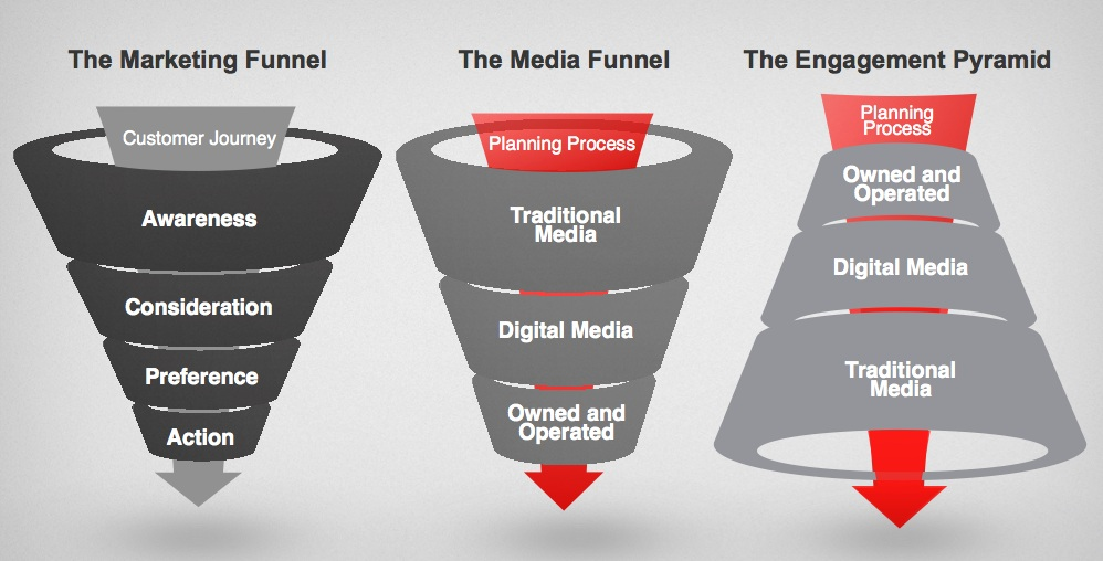 Engagement funnel