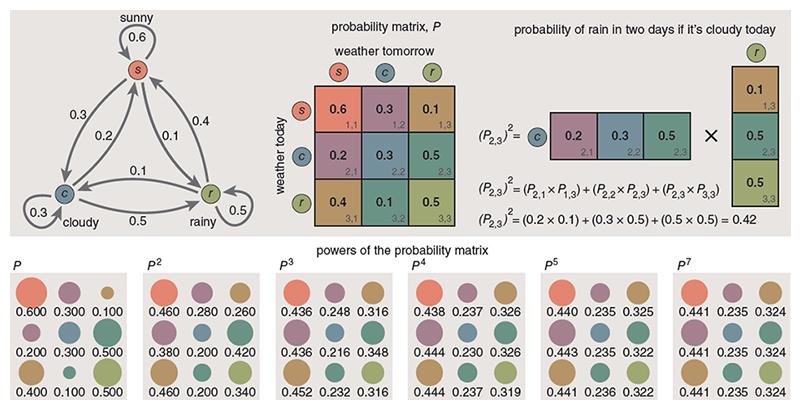 Weather Markov Model