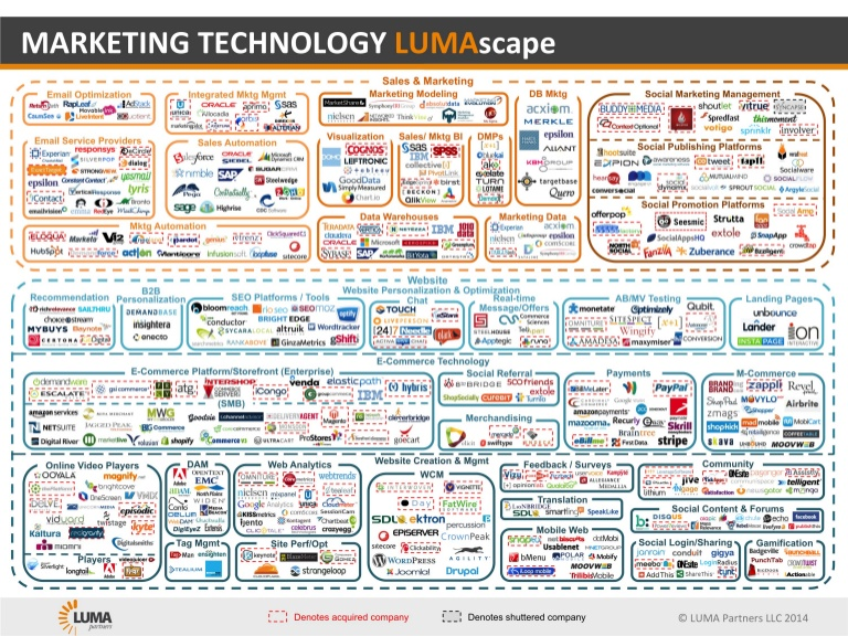 marketingtechlumascape2014