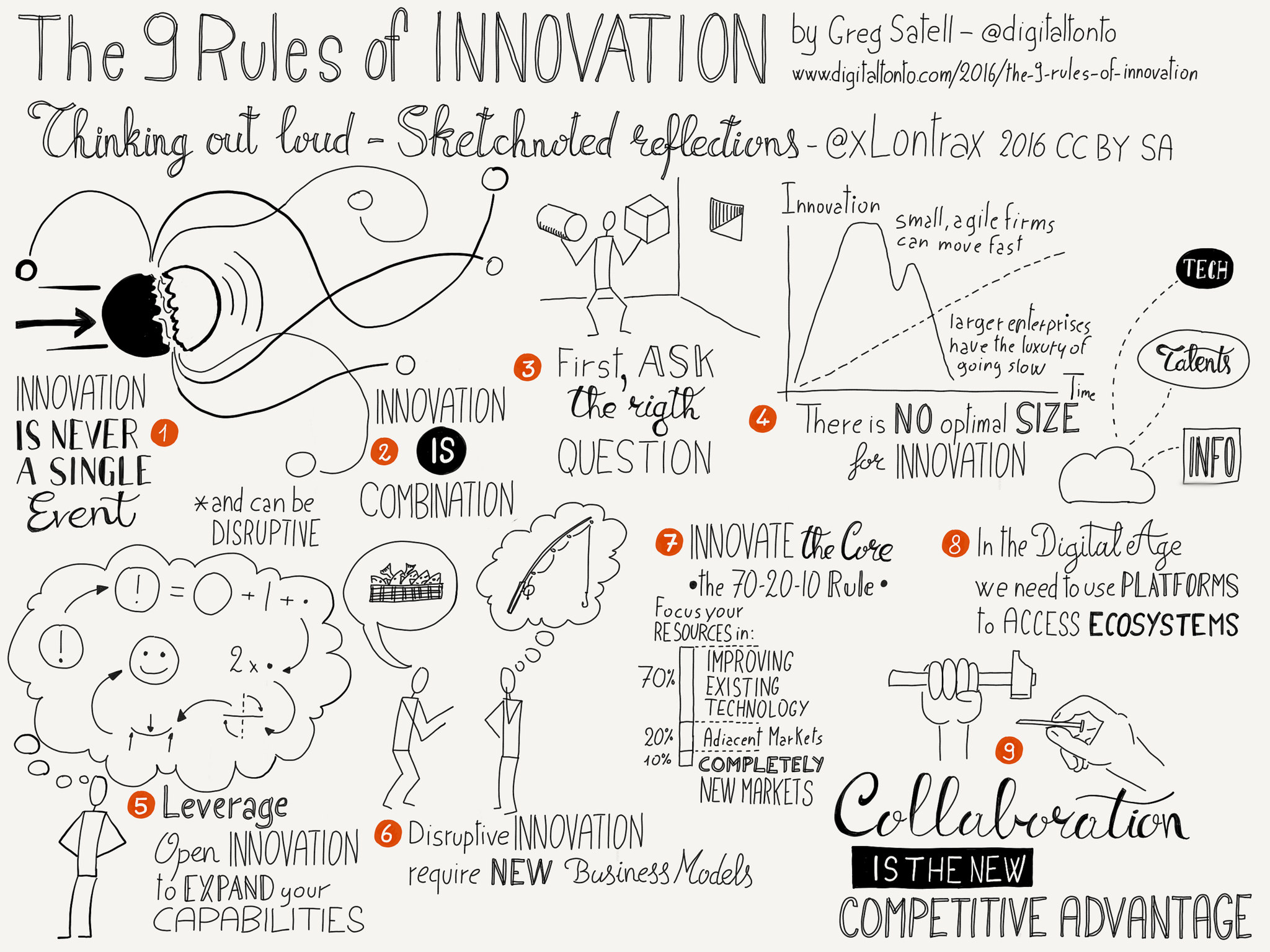 9 Rules Sketchnote