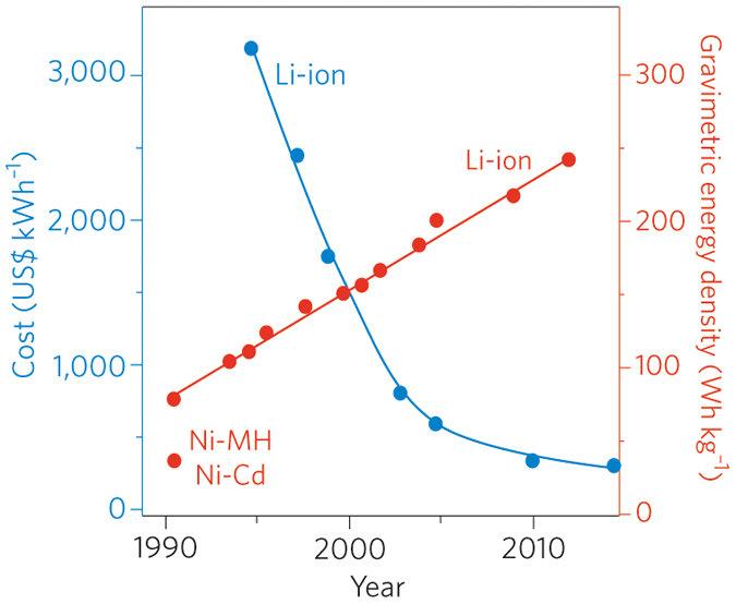 Lithium Ion Trend