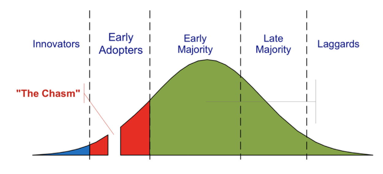 Crossing The Chasm1