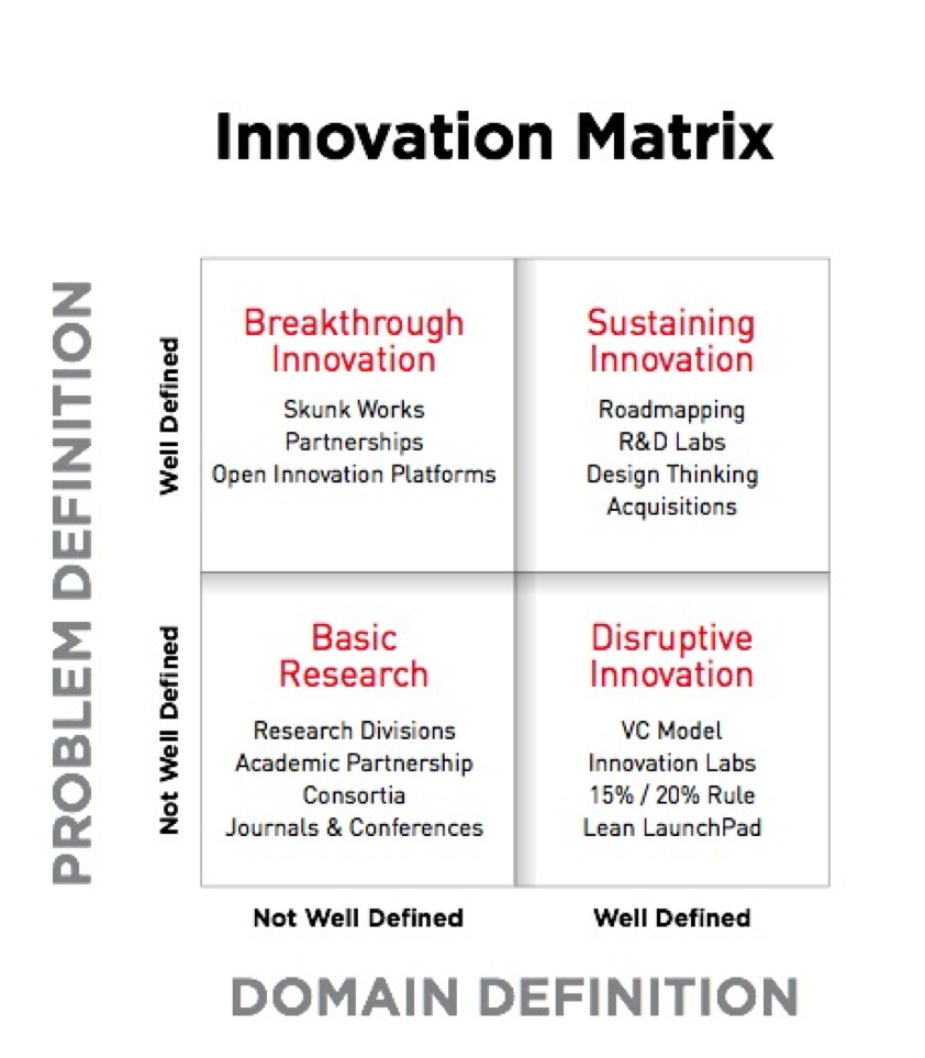 no innovation strategy fits every problem, so you need to work with